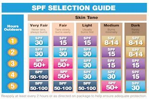 SPF Guide for Nautilus Aquatics